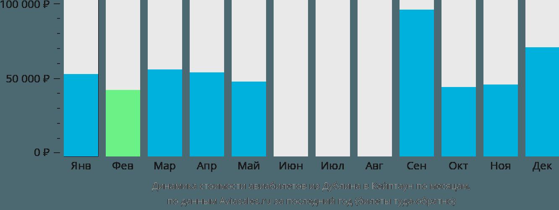 Динамика стоимости авиабилетов из Дублина в Кейптаун по месяцам