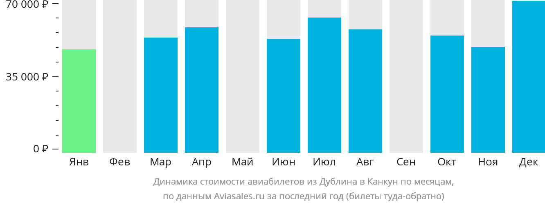 Динамика стоимости авиабилетов из Дублина в Канкун по месяцам