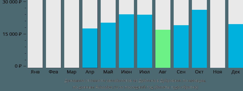 Динамика стоимости авиабилетов из Дублина в Дубровник по месяцам