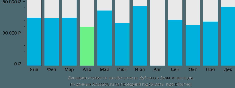 Динамика стоимости авиабилетов из Дублина в Дели по месяцам
