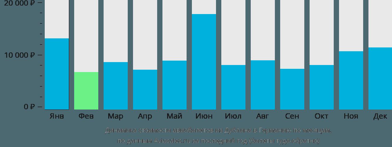 Динамика стоимости авиабилетов из Дублина в Германию по месяцам