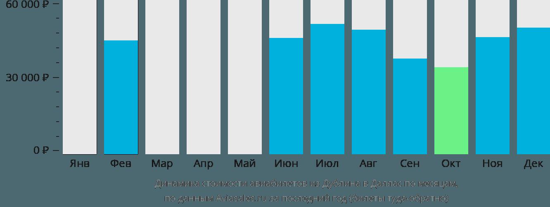 Динамика стоимости авиабилетов из Дублина в Даллас по месяцам