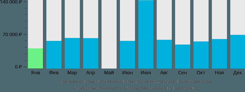 Динамика стоимости авиабилетов из Дублина в Денпасар Бали по месяцам