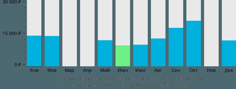 Динамика стоимости авиабилетов из Дублина в Дюссельдорф по месяцам