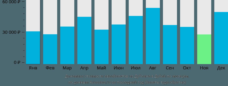 Динамика стоимости авиабилетов из Дублина в Дубай по месяцам