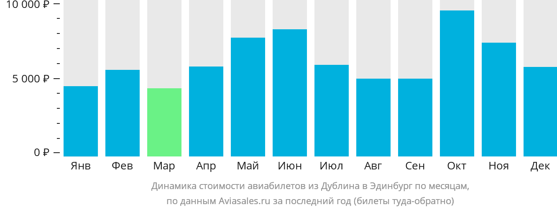 Динамика стоимости авиабилетов из Дублина в Эдинбург по месяцам
