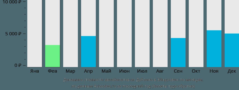 Динамика стоимости авиабилетов из Дублина в Эйндховен по месяцам