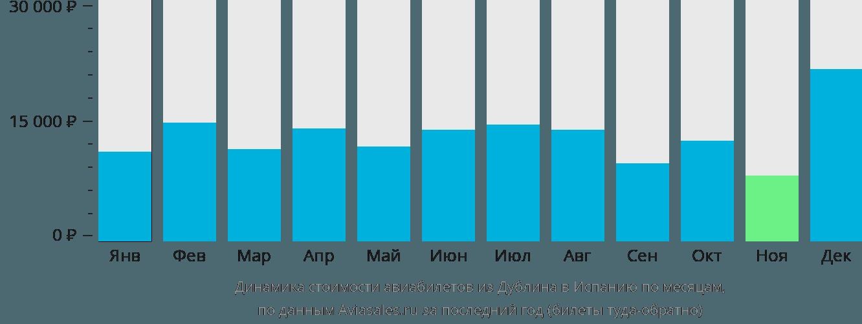 Динамика стоимости авиабилетов из Дублина в Испанию по месяцам