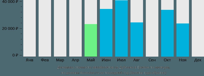 Динамика стоимости авиабилетов из Дублина в Ереван по месяцам