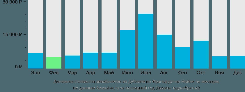 Динамика стоимости авиабилетов из Дублина во Франкфурт-на-Майне по месяцам