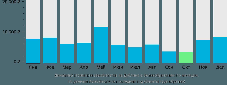 Динамика стоимости авиабилетов из Дублина в Великобританию по месяцам