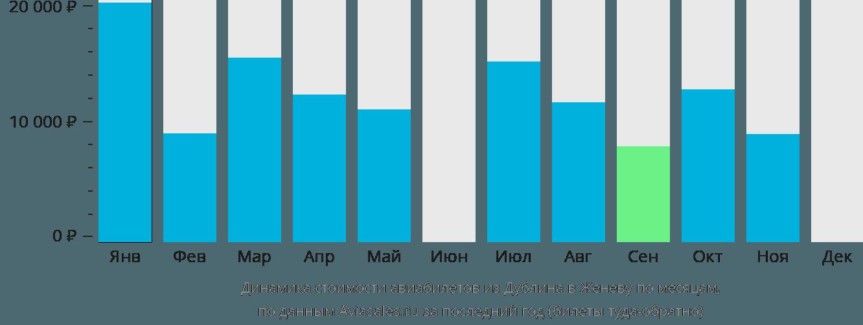 Динамика стоимости авиабилетов из Дублина в Женеву по месяцам