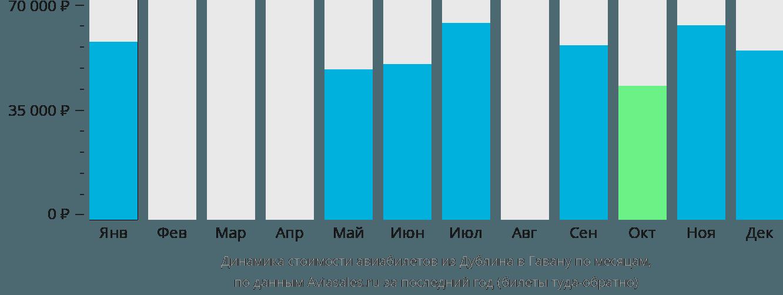 Динамика стоимости авиабилетов из Дублина в Гавану по месяцам