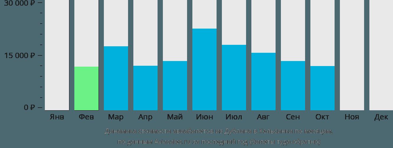 Динамика стоимости авиабилетов из Дублина в Хельсинки по месяцам