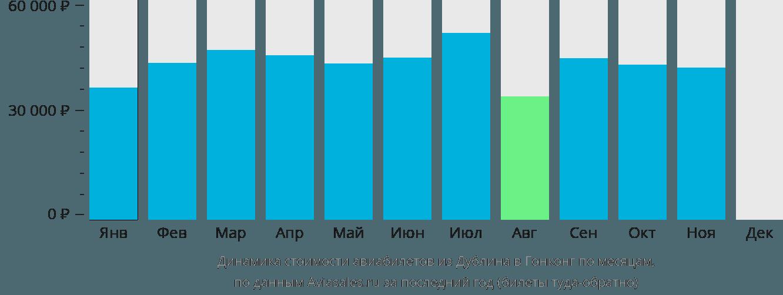 Динамика стоимости авиабилетов из Дублина в Гонконг по месяцам