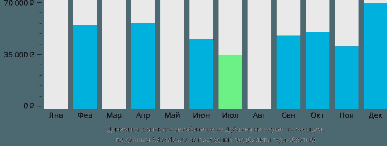 Динамика стоимости авиабилетов из Дублина на Пхукет по месяцам