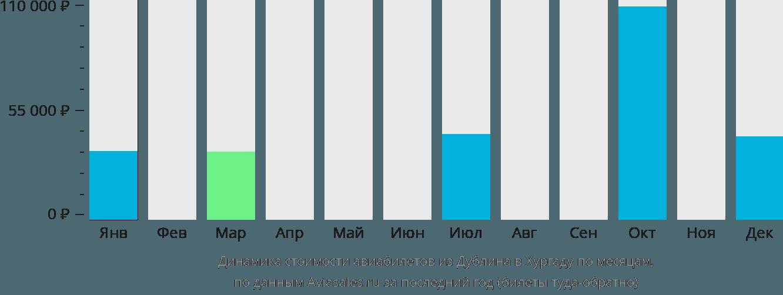 Динамика стоимости авиабилетов из Дублина в Хургаду по месяцам