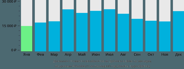 Динамика стоимости авиабилетов из Дублина в Киев по месяцам