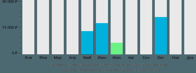Динамика стоимости авиабилетов из Дублина на Остров Мэн по месяцам