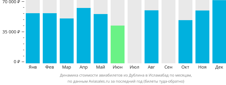 Динамика стоимости авиабилетов из Дублина в Исламабад по месяцам