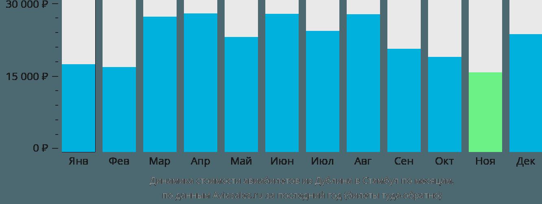 Динамика стоимости авиабилетов из Дублина в Стамбул по месяцам
