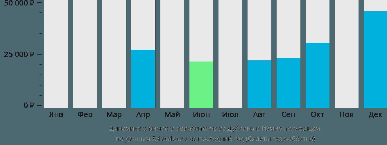 Динамика стоимости авиабилетов из Дублина в Измир по месяцам