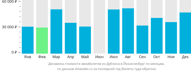 Динамика стоимости авиабилетов из Дублина в Йоханнесбург по месяцам