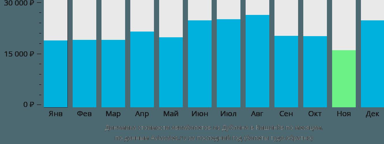 Динамика стоимости авиабилетов из Дублина в Кишинёв по месяцам