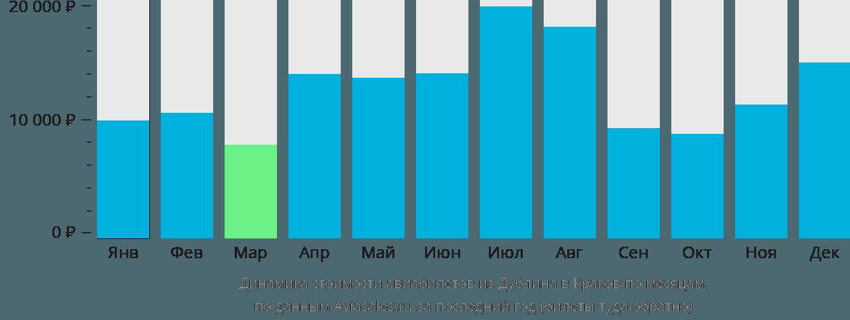 Динамика стоимости авиабилетов из Дублина в Краков по месяцам