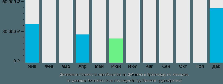 Динамика стоимости авиабилетов из Дублина в Краснодар по месяцам