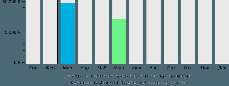 Динамика стоимости авиабилетов из Дублина в Самару по месяцам