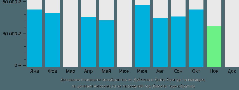 Динамика стоимости авиабилетов из Дублина в Куала-Лумпур по месяцам