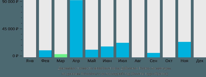 Динамика стоимости авиабилетов из Дублина в Каунас по месяцам