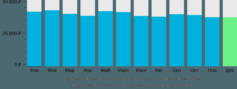 Динамика стоимости авиабилетов из Дублина в Лас-Вегас по месяцам