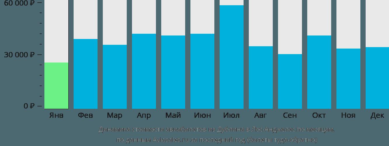 Динамика стоимости авиабилетов из Дублина в Лос-Анджелес по месяцам