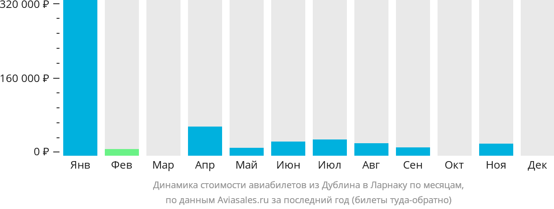Динамика стоимости авиабилетов из Дублина в Ларнаку по месяцам