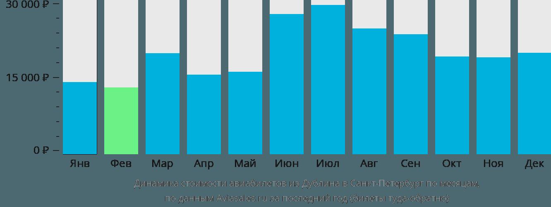 Динамика стоимости авиабилетов из Дублина в Санкт-Петербург по месяцам