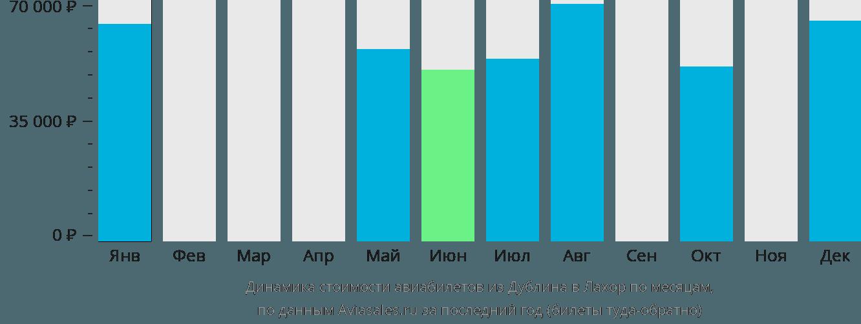 Динамика стоимости авиабилетов из Дублина в Лахор по месяцам
