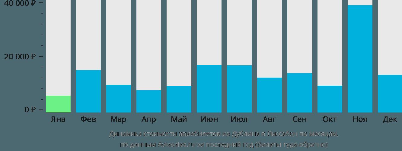 Динамика стоимости авиабилетов из Дублина в Лиссабон по месяцам