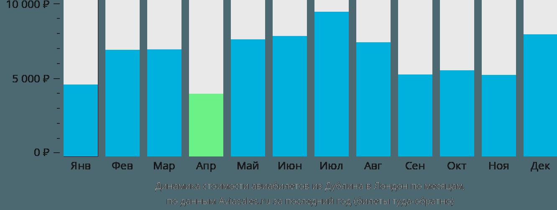 Динамика стоимости авиабилетов из Дублина в Лондон по месяцам