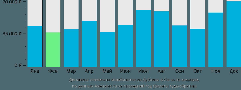 Динамика стоимости авиабилетов из Дублина в Лагос по месяцам