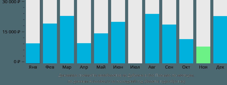 Динамика стоимости авиабилетов из Дублина в Лас-Пальмас по месяцам