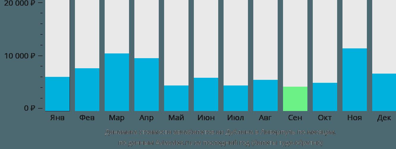 Динамика стоимости авиабилетов из Дублина в Ливерпуль по месяцам