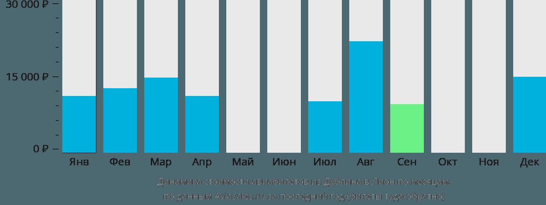 Динамика стоимости авиабилетов из Дублина в Лион по месяцам