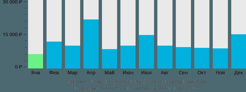 Динамика стоимости авиабилетов из Дублина в Мадрид по месяцам