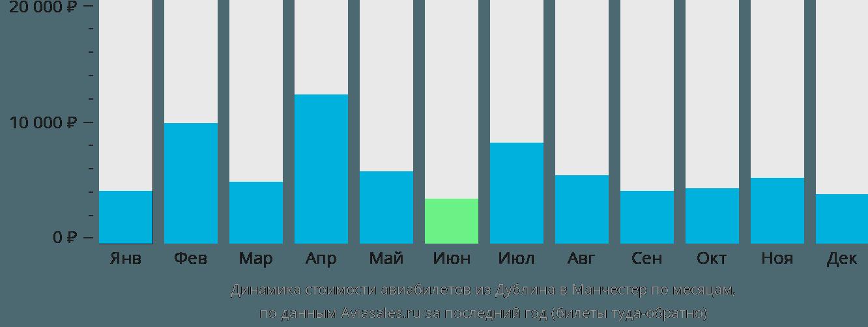 Динамика стоимости авиабилетов из Дублина в Манчестер по месяцам