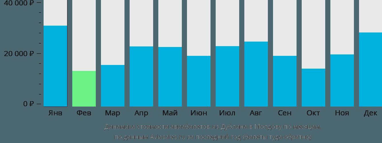 Динамика стоимости авиабилетов из Дублина в Молдову по месяцам