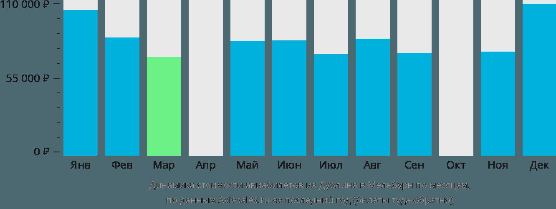 Динамика стоимости авиабилетов из Дублина в Мельбурн по месяцам