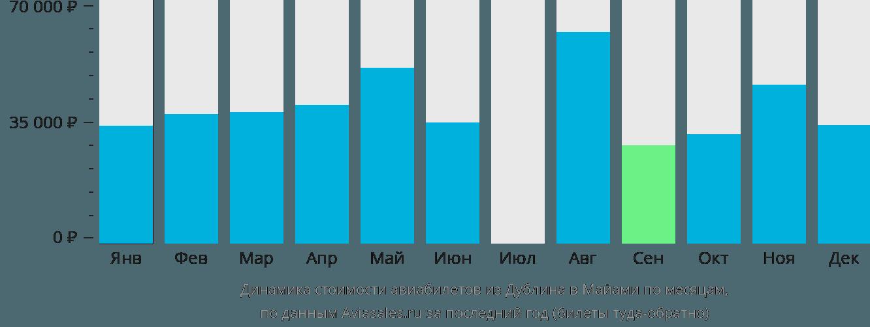 Динамика стоимости авиабилетов из Дублина в Майами по месяцам