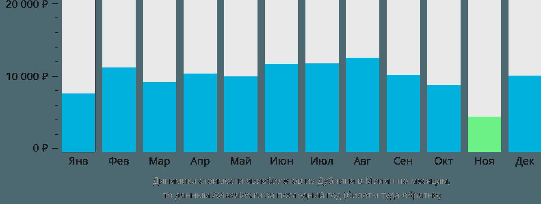 Динамика стоимости авиабилетов из Дублина в Милан по месяцам